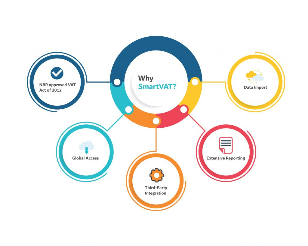 vat software implementation circle image